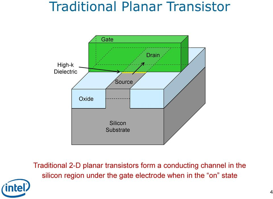 planar transistors form a conducting channel in the