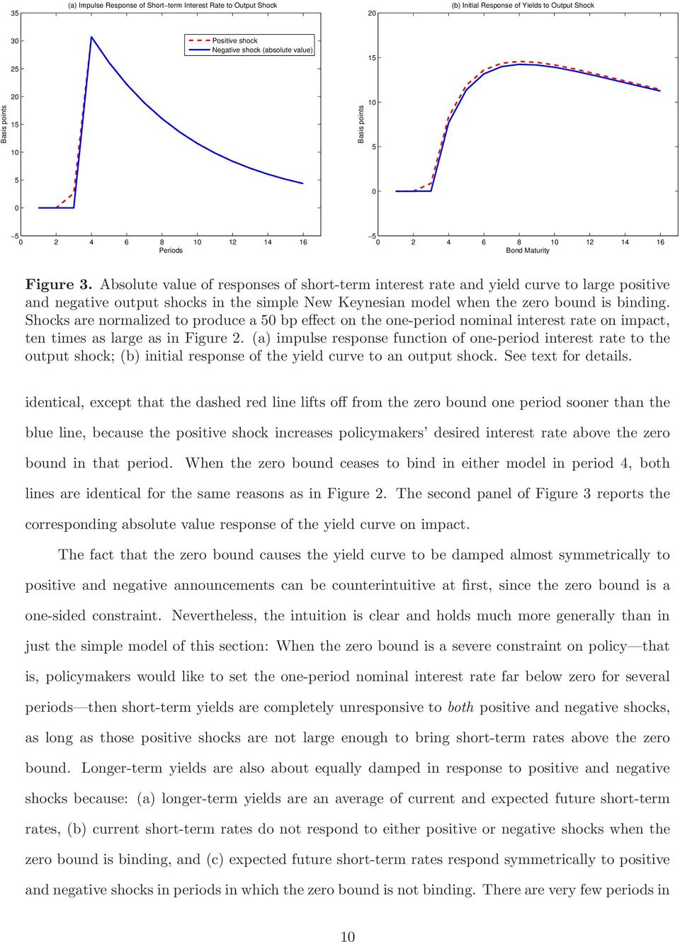 Absolute value of responses of short-term interest rate and yield curve to large positive and negative output shocks in the simple New Keynesian model when the zero bound is binding.