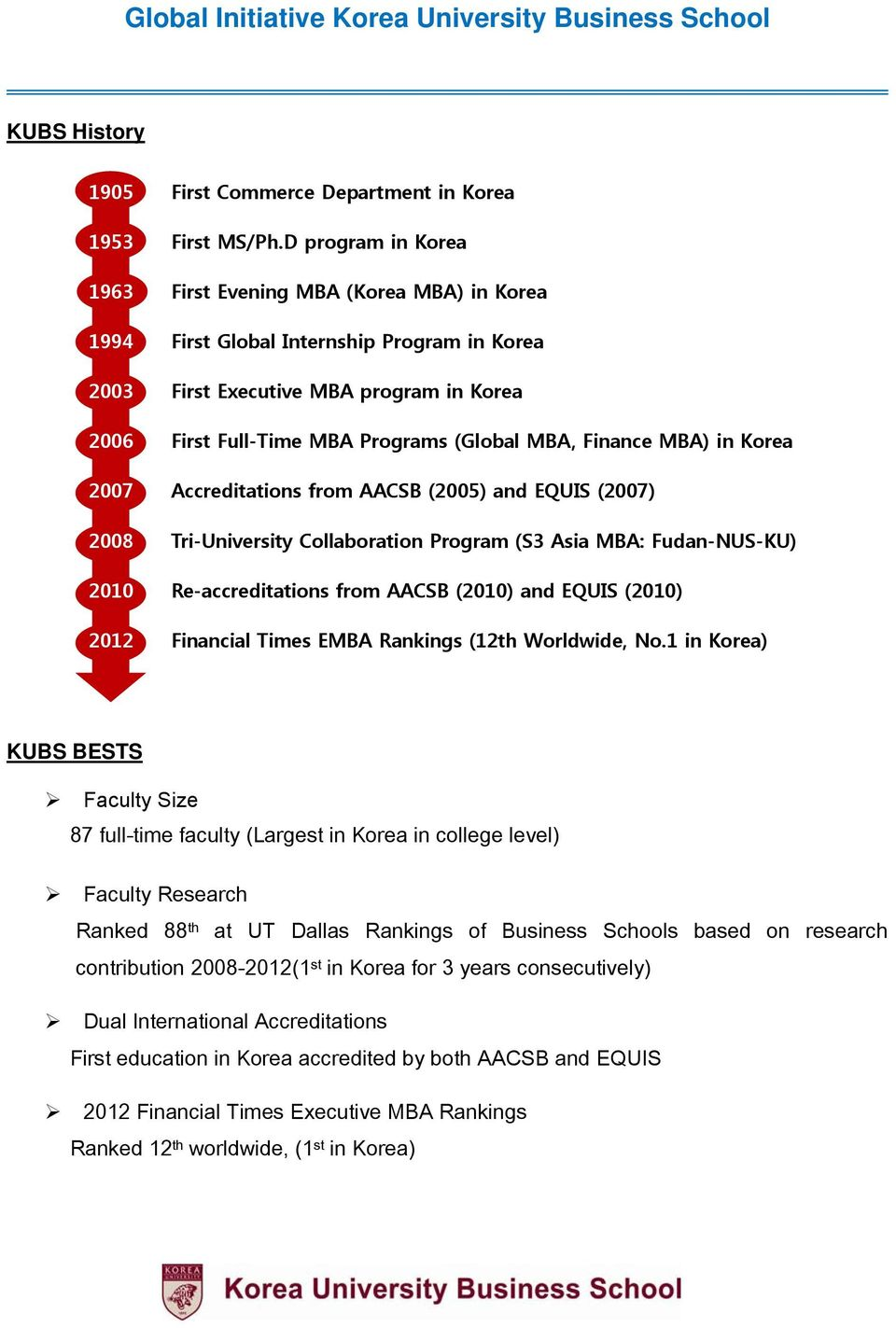 2007 Accreditations from AACSB (2005) and EQUIS (2007) 2008 Tri-University Collaboration Program (S3 Asia : Fudan-NUS-KU) 2010 Re-accreditations from AACSB (2010) and EQUIS (2010) 2012 Financial