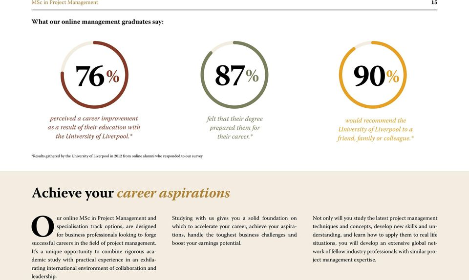 * *Results gathered by the University of Liverpool in 2012 from online alumni who responded to our survey.