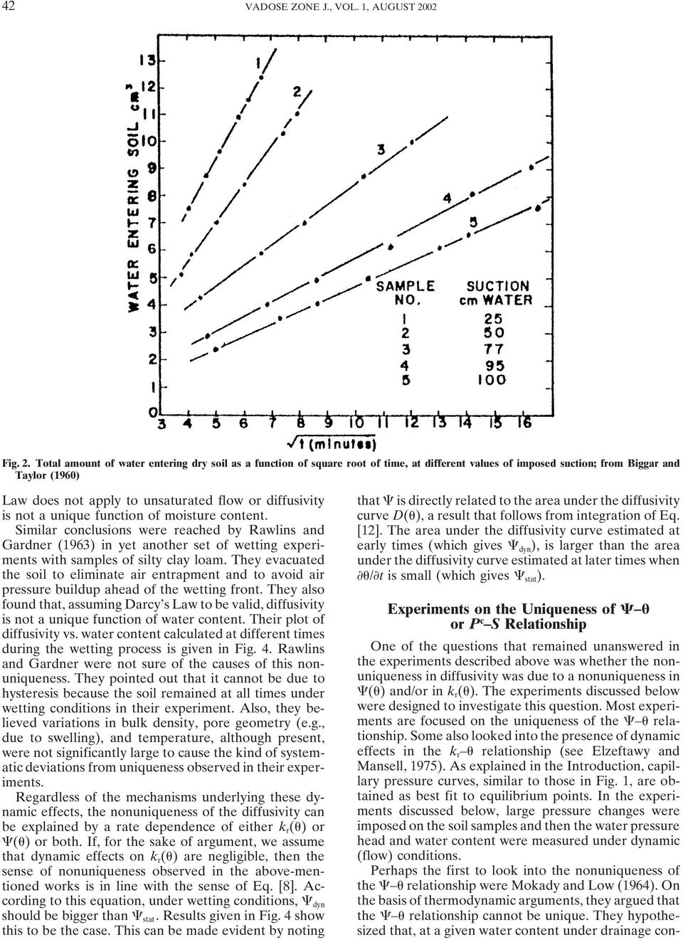Total amount of water entering dry soil as a function of square root of time, at different values of imposed suction; from Biggar and Taylor (1960) Law does not apply to unsaturated flow or