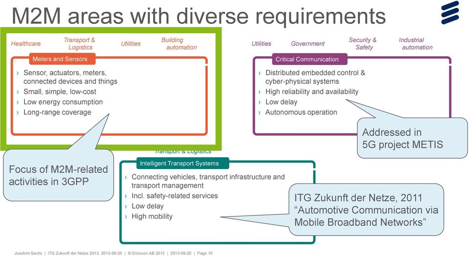and availability Low delay Autonomous operation Focus of M2M-related activities in 3GPP Connecting vehicles, transport infrastructure and transport management Incl.