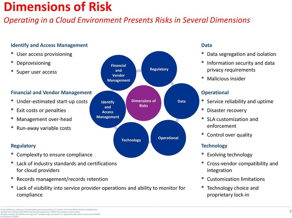 Identify Access Technology Dimensions of Risks Operational Complexity to ensure compliance Lack of industry stards certifications for cloud providers Records management/records retention Lack of