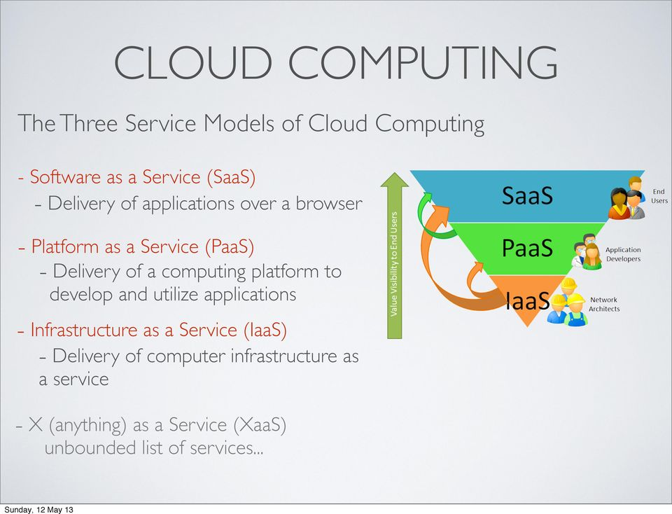 platform to develop and utilize applications - Infrastructure as a Service (IaaS) - Delivery of