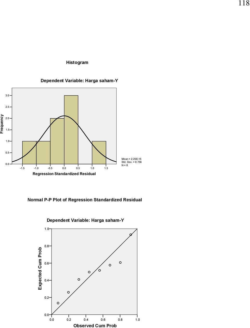 Residual Normal P-P Plot of Regression Standardized Residual.