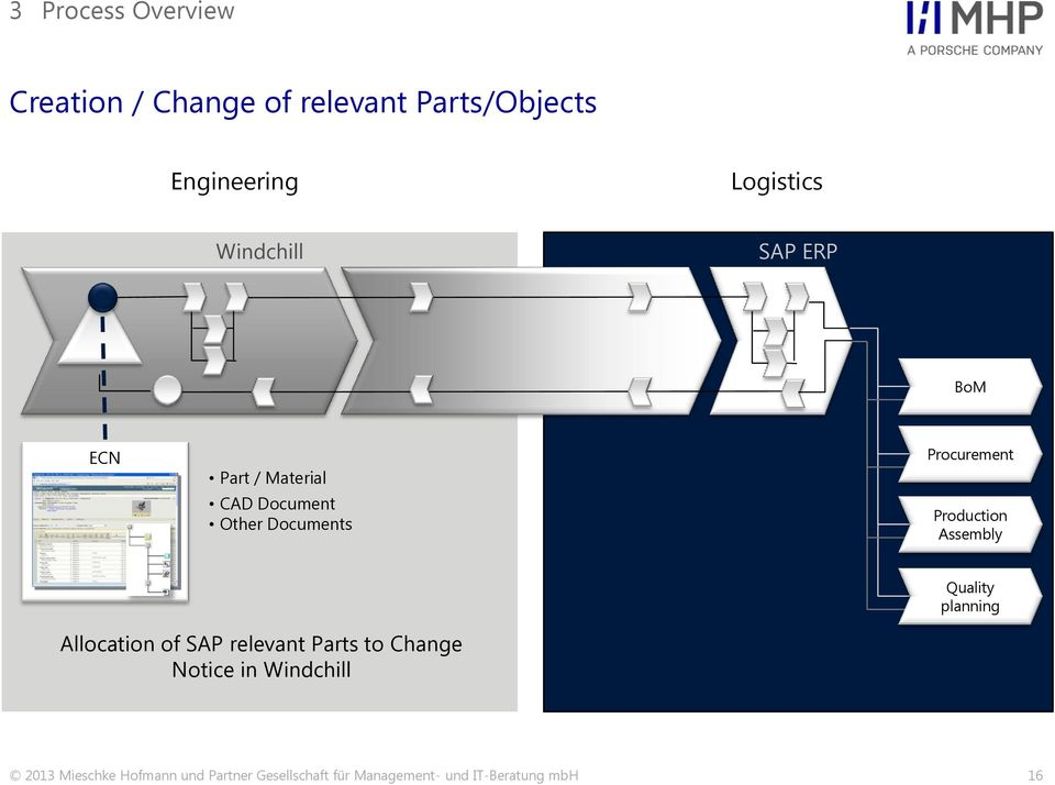 Assembly Quality planning Allocation of SAP relevant Parts to Change Notice in
