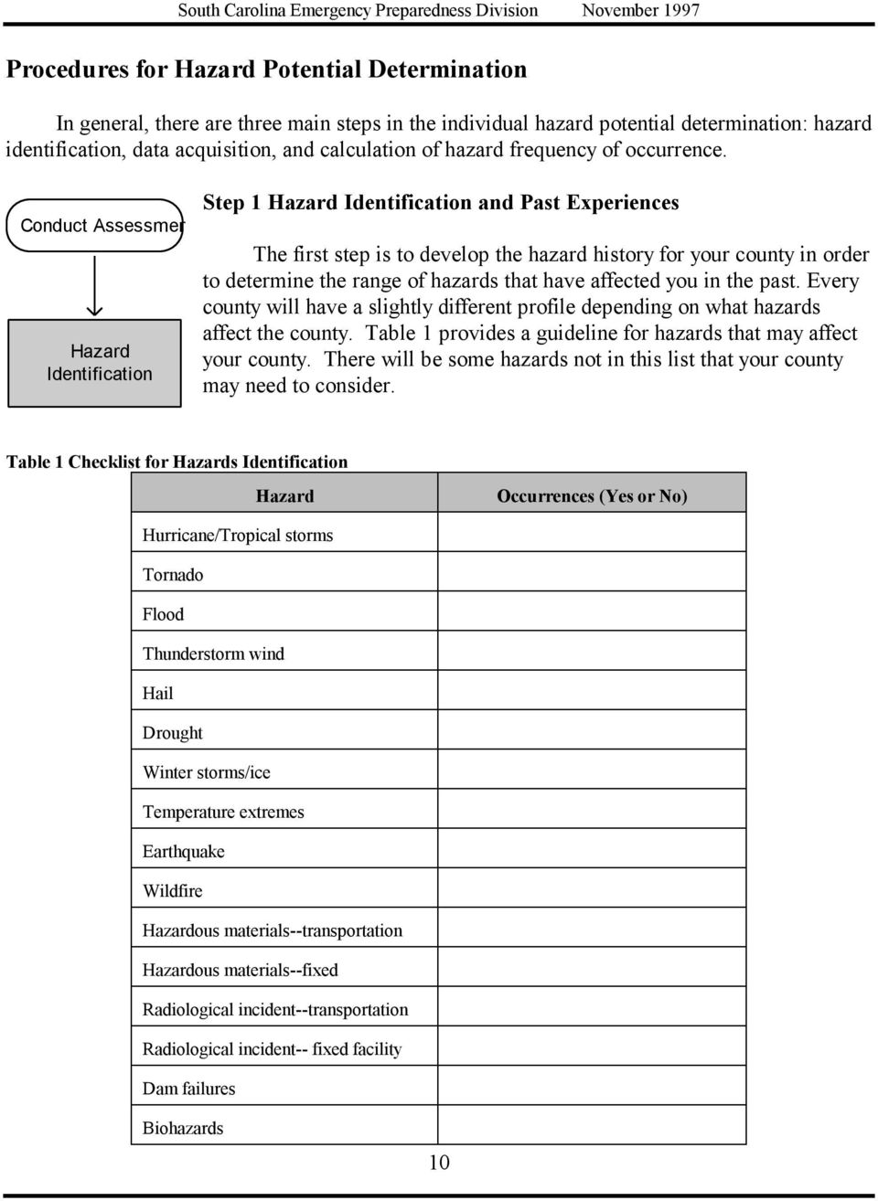 Conduct Assessment Hazard Identification Step 1 Hazard Identification and Past Experiences The first step is to develop the hazard history for your county in order to determine the range of hazards