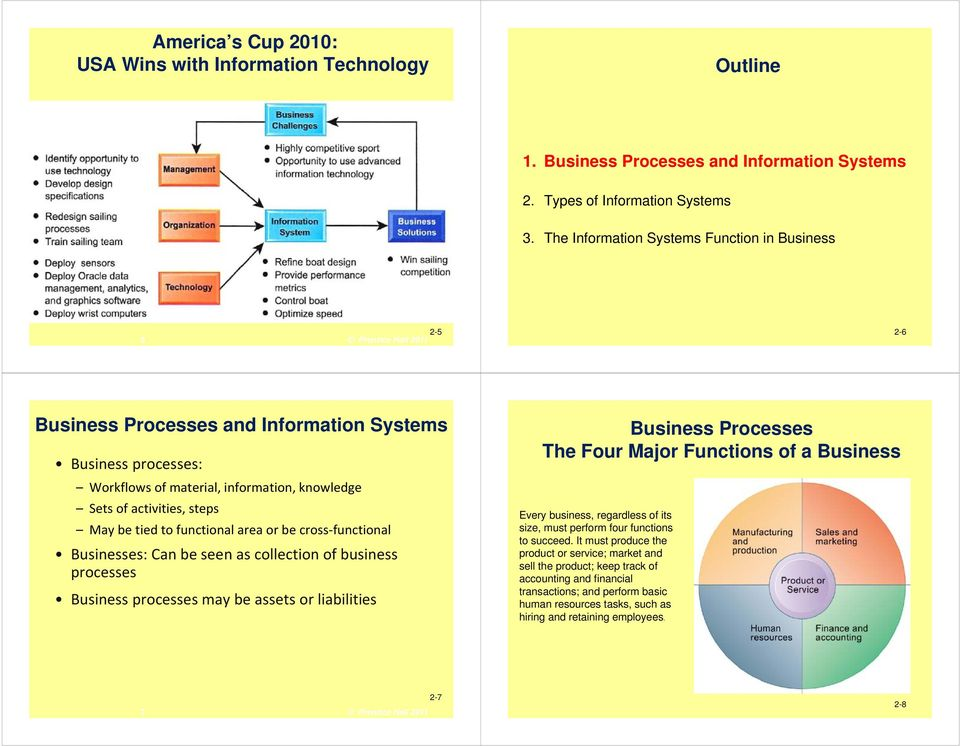 tied to functional area or be cross functional Businesses: Can be seen as collection of business processes Business processes may be assets or liabilities Business Processes The Four Major Functions