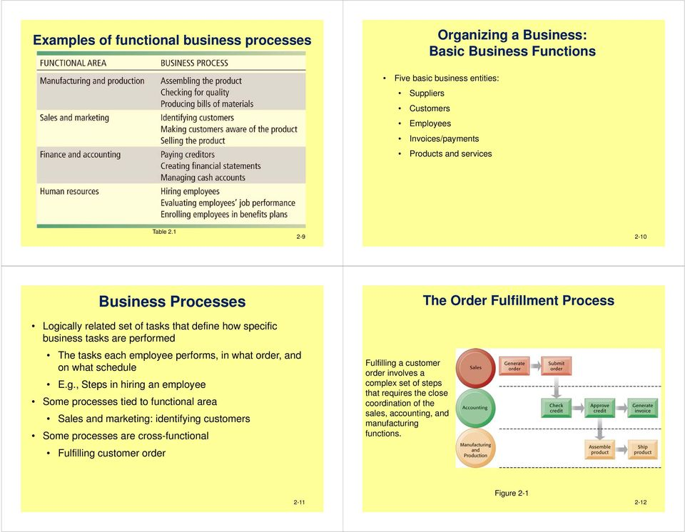 1 2-9 2-10 Business Processes Logi