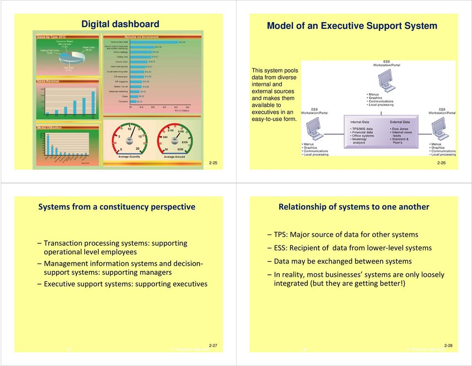 Management information systems and decisionsupport systems: supporting managers Executive support systems: supporting executives TPS: Major source of data for other systems ESS: