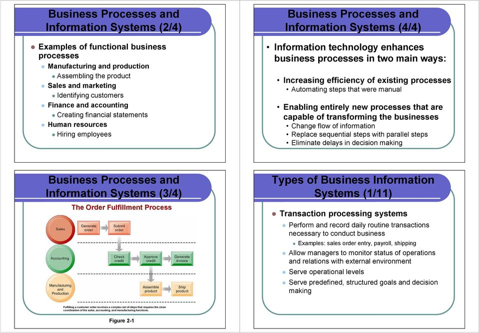 Increasing efficiency of existing processes Automating steps that were manual Enabling entirely new processes that are capable of transforming the businesses Change flow of information Replace