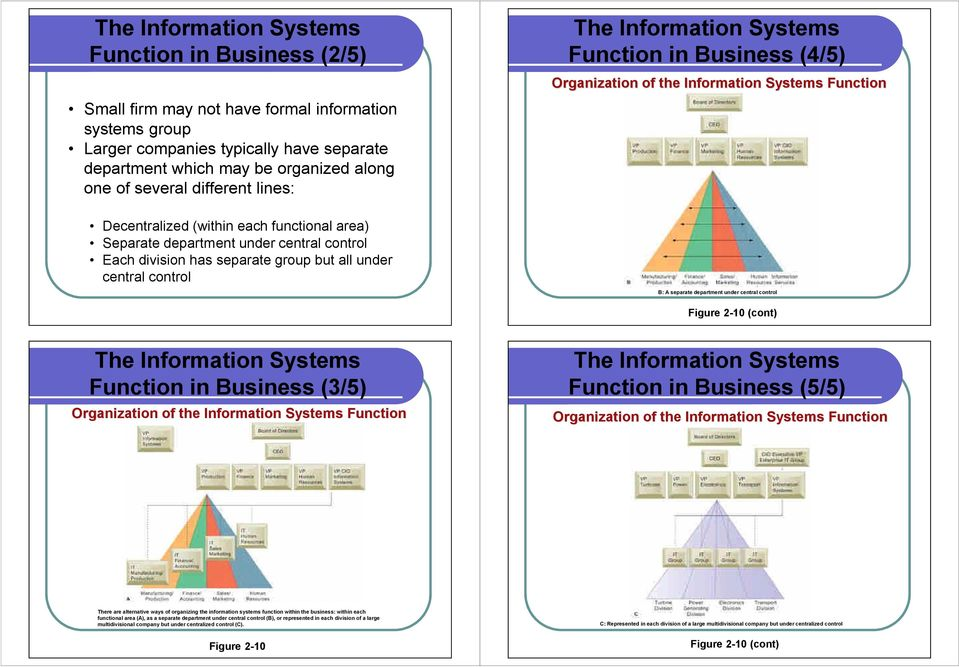 33 2010 by Prentice Hall The Information Systems Function in Business (4/5) Organization of the Information Systems Function B: A separate department under central control 1.