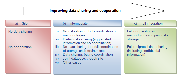 Most countries fall in the intermediate category (b) characterised by partial information-sharing solutions (or even no data-sharing) but coordination in terms of methodologies or storage