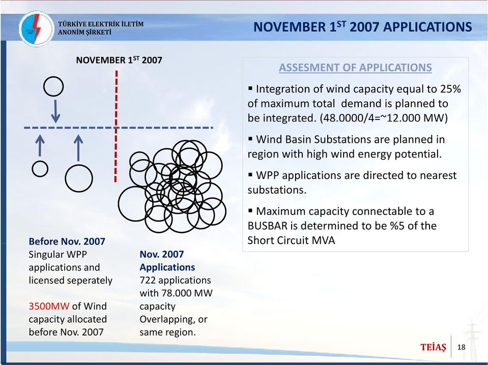 ASSESMENT OF APPLICATIONS Integration of wind capacity equal to 25% of maximum total demand is planned to be integrated. (48.0000/4=~12.