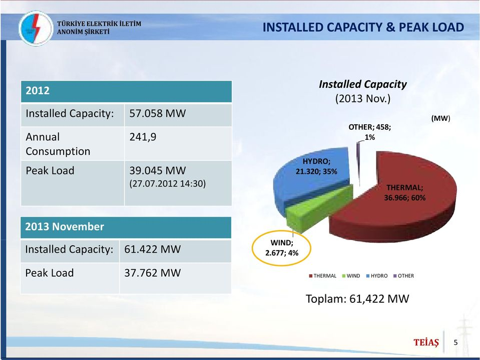 320; 35% Installed Capacity (2013 Nov.) OTHER; 458; 1% THERMAL; 36.
