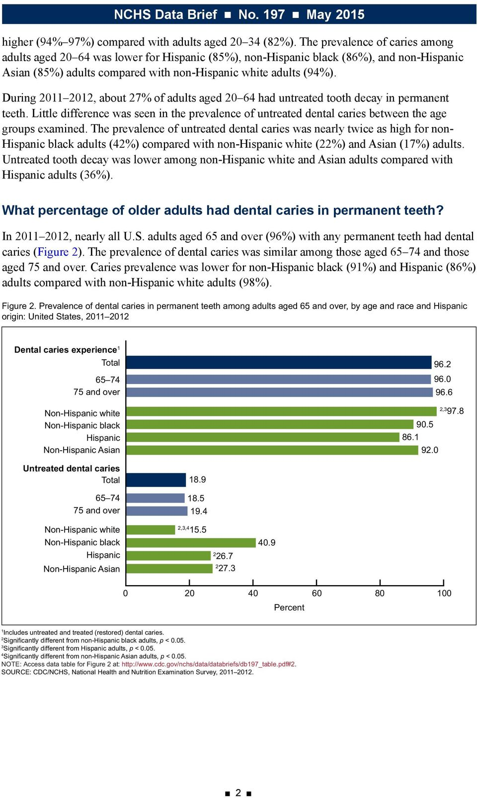 During 0 0, about 7% of adults aged 0 64 had untreated tooth decay in permanent teeth. Little difference was seen in the prevalence of untreated dental caries between the age groups examined.