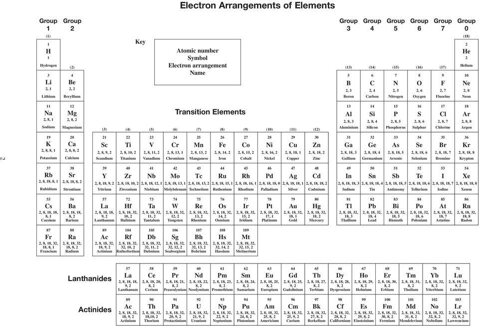 Transition Elements (3) (4) (5) (6) (7) (8) (9) (10) (11) (12) 13 14 15 16 17 18 Al Si P S Cl Ar 2, 8, 3 2, 8, 4 2, 8, 5 2, 8, 6 2, 8, 7 2, 8, 8 Aluminium Silicon Phosphorus Sulphur Chlorine Argon 2