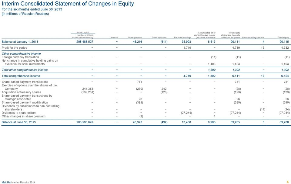 Balance at January 1, 2013 208,488,527 46,216 (611) 35,993 8,513 90,111 4 90,115 Profit for the period 4,719 4,719 13 4,732 Other comprehensive income Foreign currency translation (11) (11) (11) Net