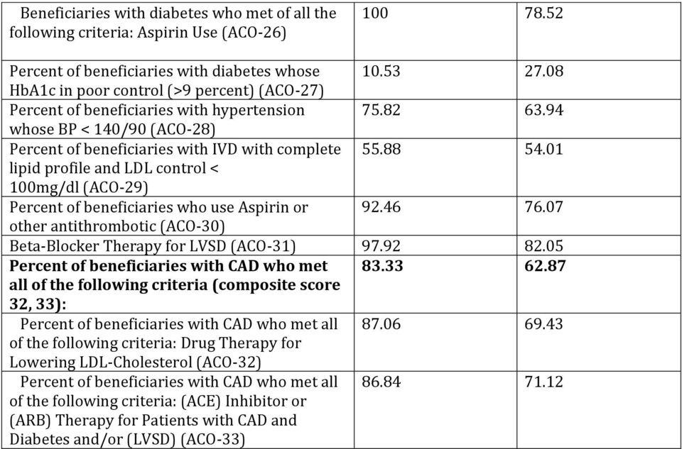 01 lipid profile and LDL control < 100mg/dl (ACO-29) Percent of beneficiaries who use Aspirin or 92.46 76.07 other antithrombotic (ACO-30) Beta-Blocker Therapy for LVSD (ACO-31) 97.92 82.