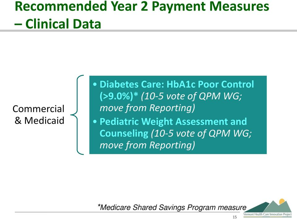 0%)* (10-5 vote of QPM WG; move from Reporting) Pediatric Weight