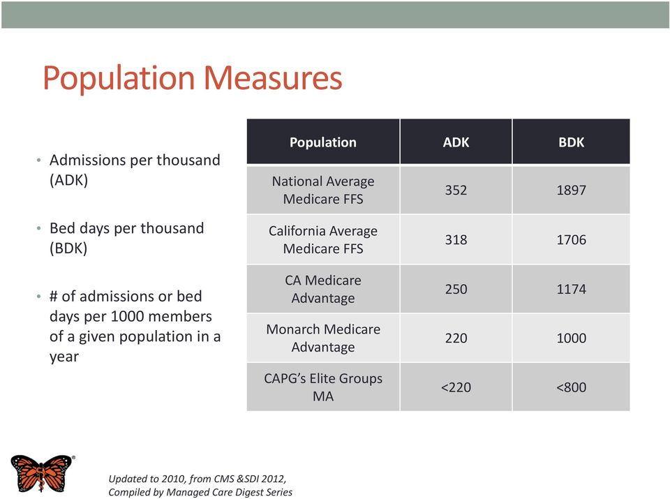 members of a given population in a year CA Medicare Advantage Monarch Medicare Advantage CAPG s Elite