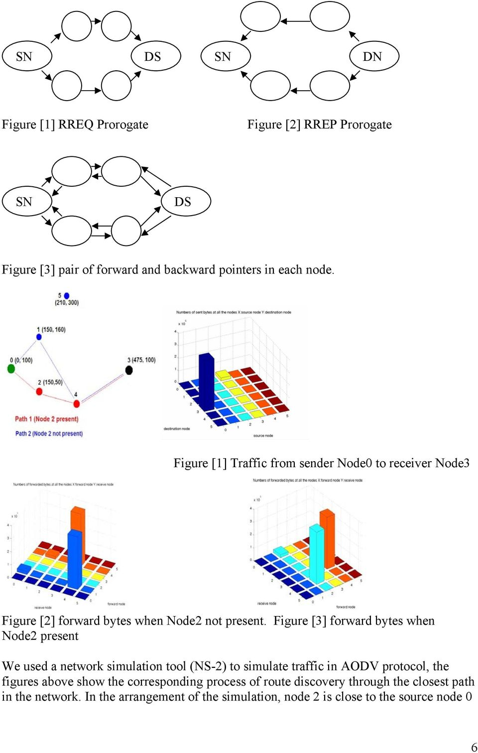 Figure [3] forward bytes when Node2 present We used a network simulation tool (NS-2) to simulate traffic in AODV protocol, the figures