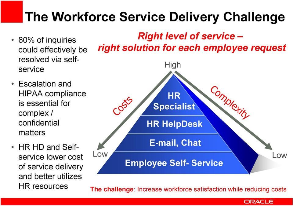 better utilizes HR resources Right level of service right solution for each employee request Low Costs High HR Specialist