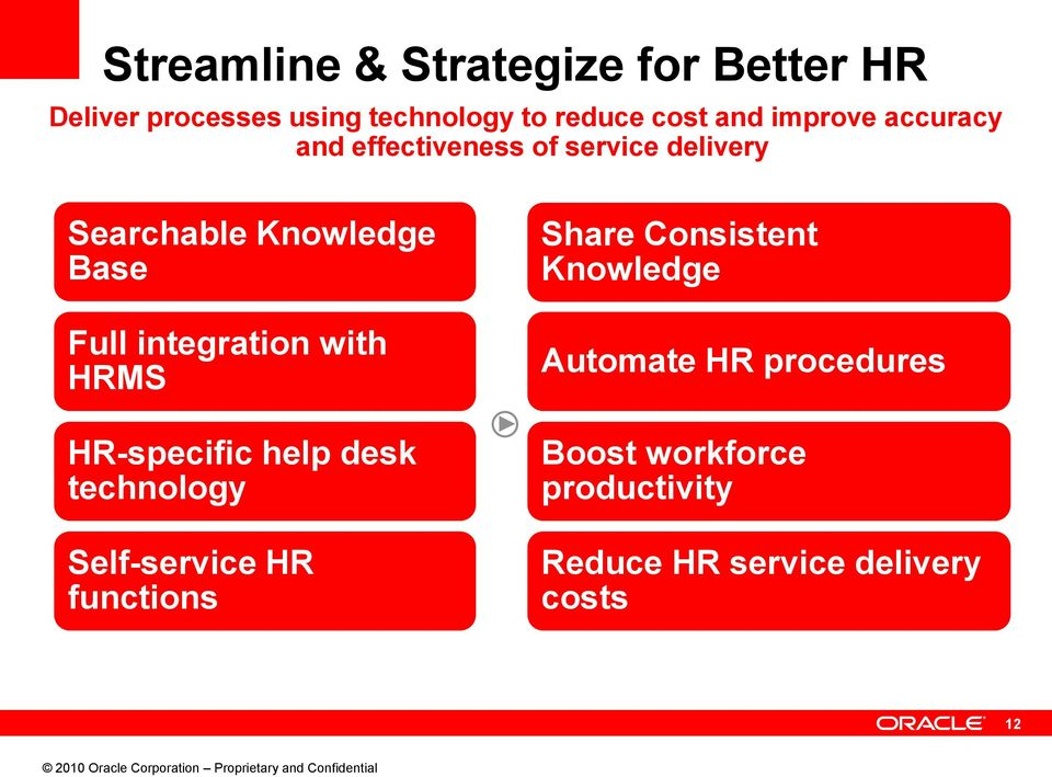 integration with HRMS HR-specific help desk technology Self-service HR functions Share