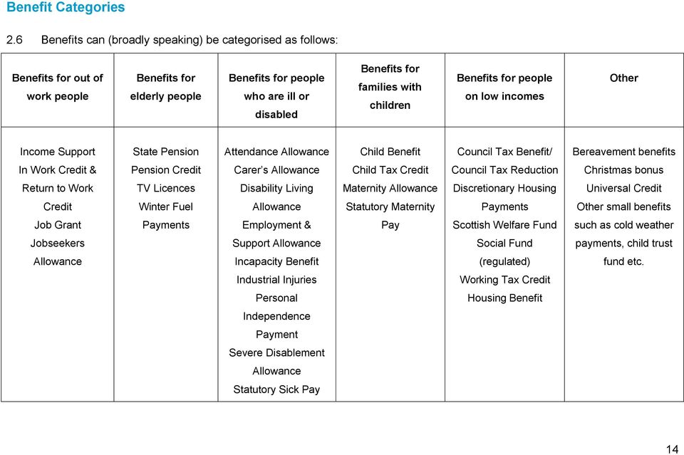 children Benefits for people on low incomes Other Income Support State Pension Attendance Allowance Child Benefit Council Tax Benefit/ Bereavement benefits In Work Credit & Pension Credit Carer s