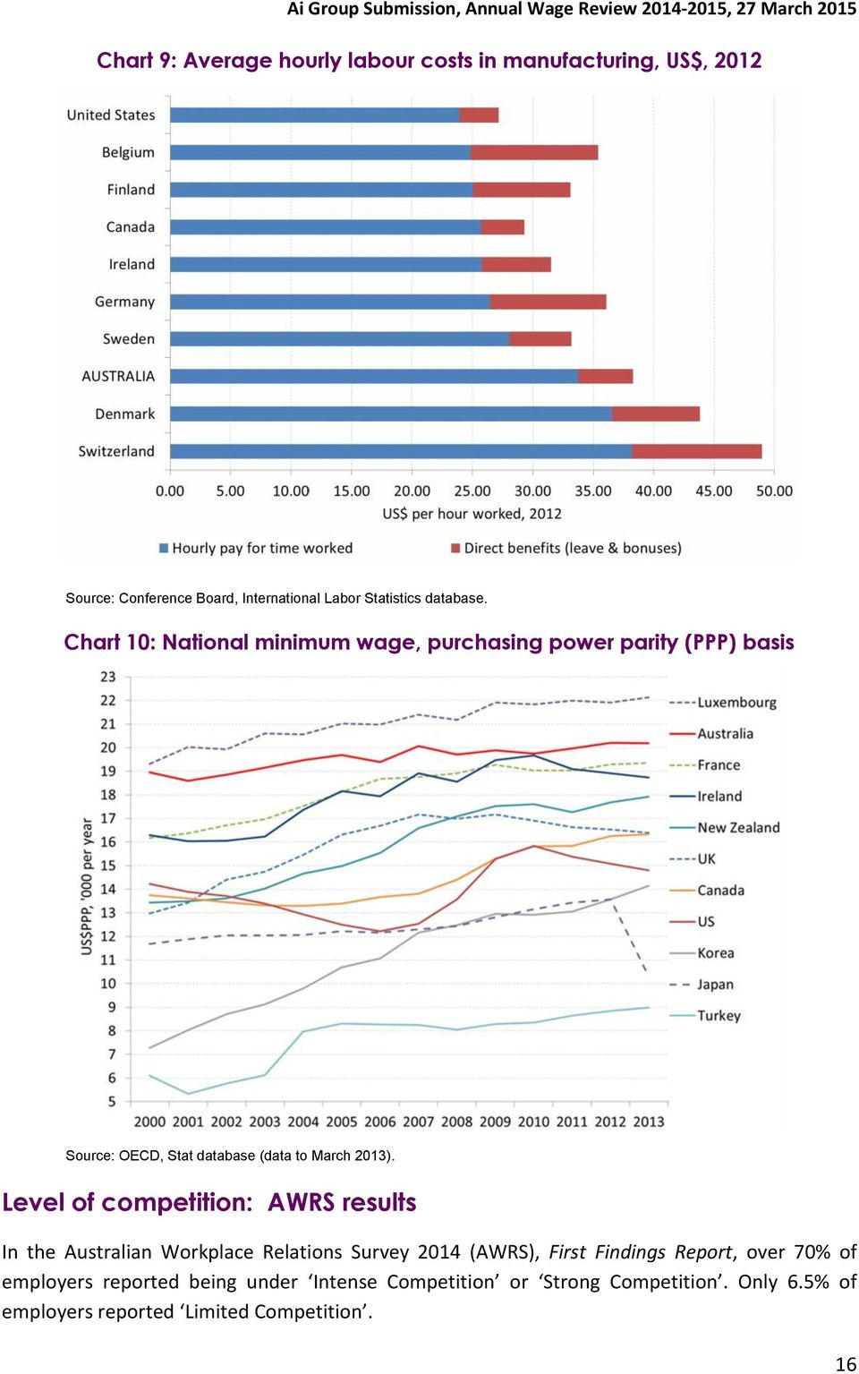 Chart 10: National minimum wage, purchasing power parity (PPP) basis Source: OECD, Stat database (data to March 2013).