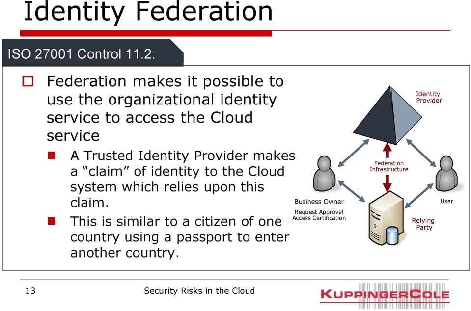 Identity Provider makes a claim of identity to the Cloud system which relies upon this claim.