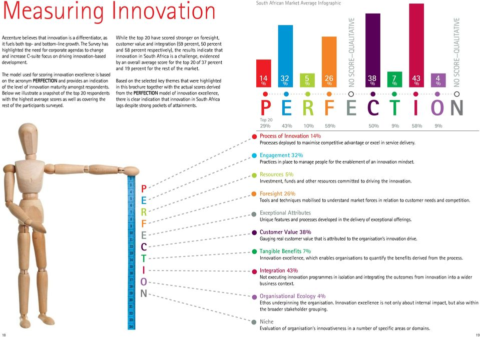 The model used for scoring innovation excellence is based on the acronym PERFECTION and provides an indication of the level of innovation maturity amongst respondents.