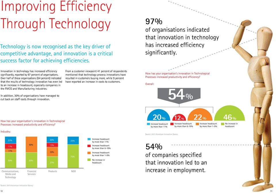 Innovation in technology has increased efficiency significantly, reported by 97 percent of organisations.
