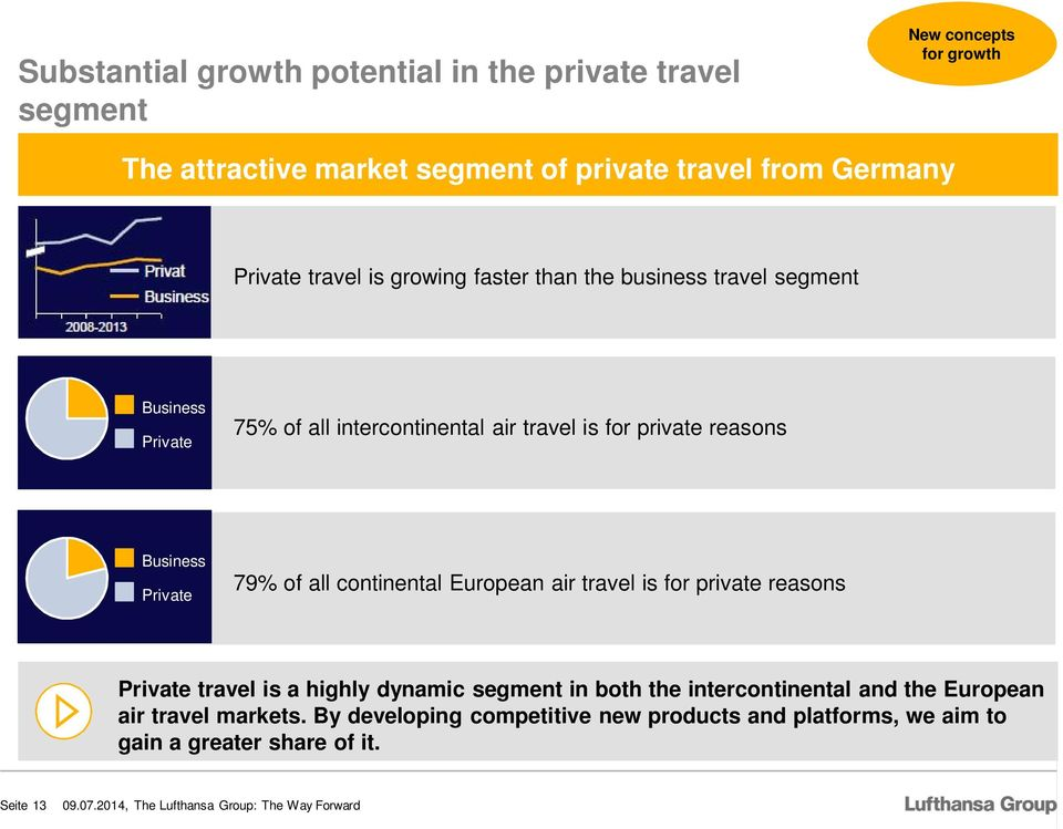 Business Private 79% of all continental European air travel is for private reasons Private travel is a highly dynamic segment in both the