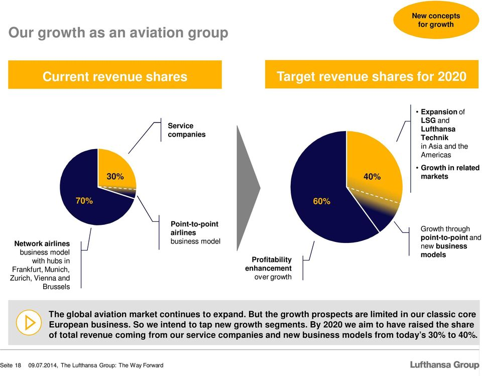 enhancement over growth Growth through point-to-point and new business models The global aviation market continues to expand.