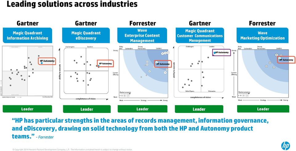 Optimization HP Autonomy HP Autonomy Leader Leader Leader Leader Leader HP has particular strengths in the areas of records