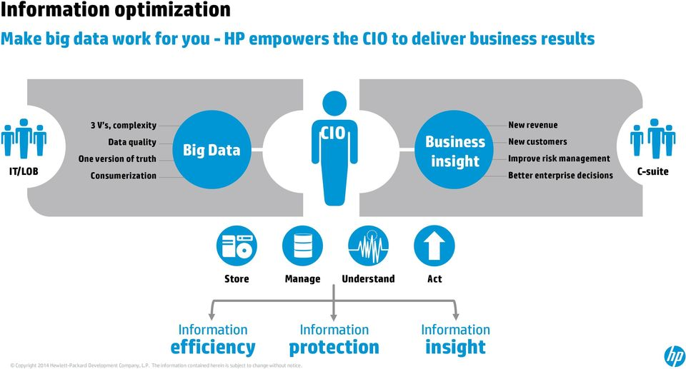 Business insight New revenue New customers Improve risk management Better enterprise decisions