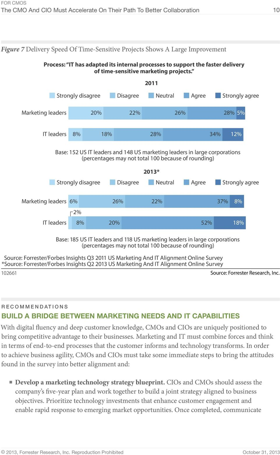 2011 Marketing leaders 20% 22% 26% 28% 5% IT leaders 8% 18% 28% 34% 12% Base: 152 US IT leaders and 148 US marketing leaders in large corporations 2013* Marketing leaders 6% 26% 22% 37% 8% 2% IT