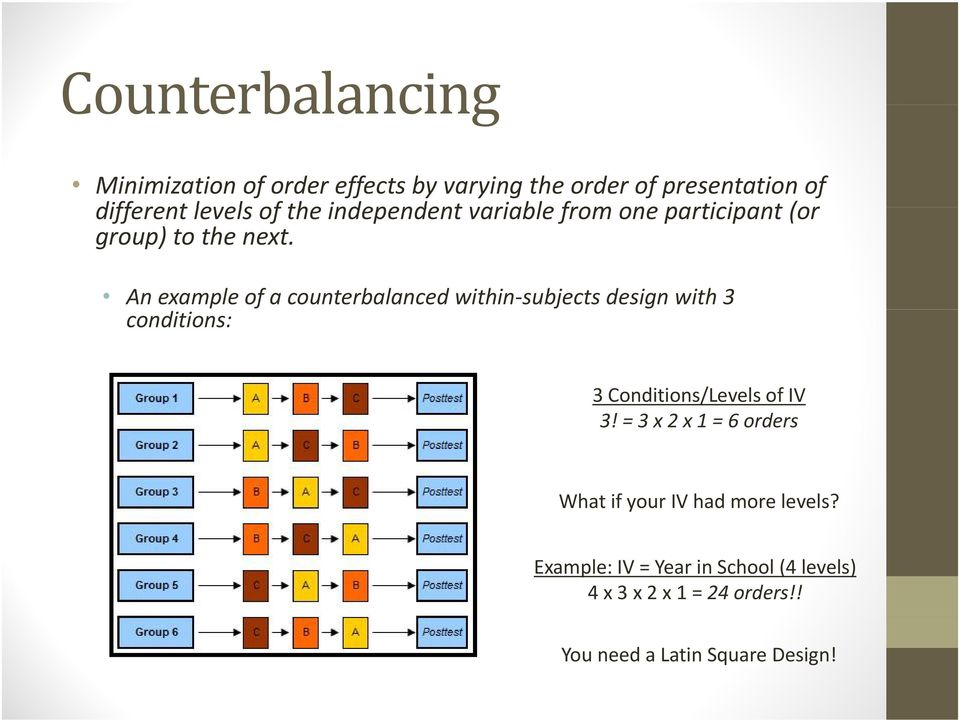 An example of a counterbalanced within-subjects design with 3 conditions: 3 Conditions/Levels of IV 3!