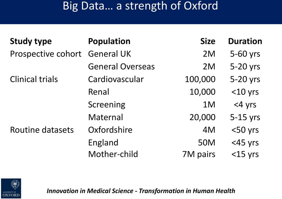 <10 yrs Screening 1M <4 yrs Maternal 20,000 5-15 yrs Routine datasets Oxfordshire 4M <50 yrs England