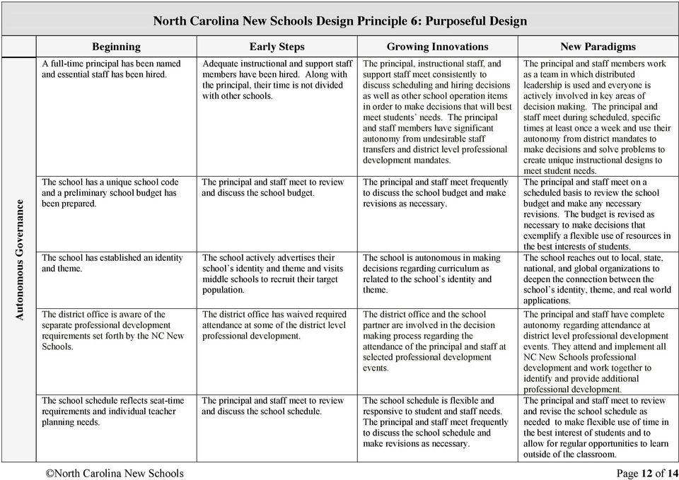 The district office is aware of the separate professional development requirements set forth by the NC New Schools.
