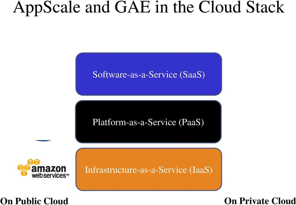 Platform-as-a-Service (PaaS) If