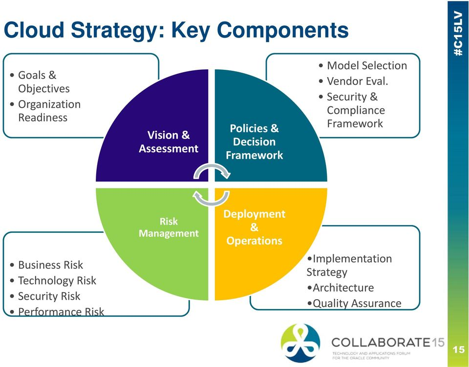 Security & Compliance Framework Business Risk Technology Risk Security Risk
