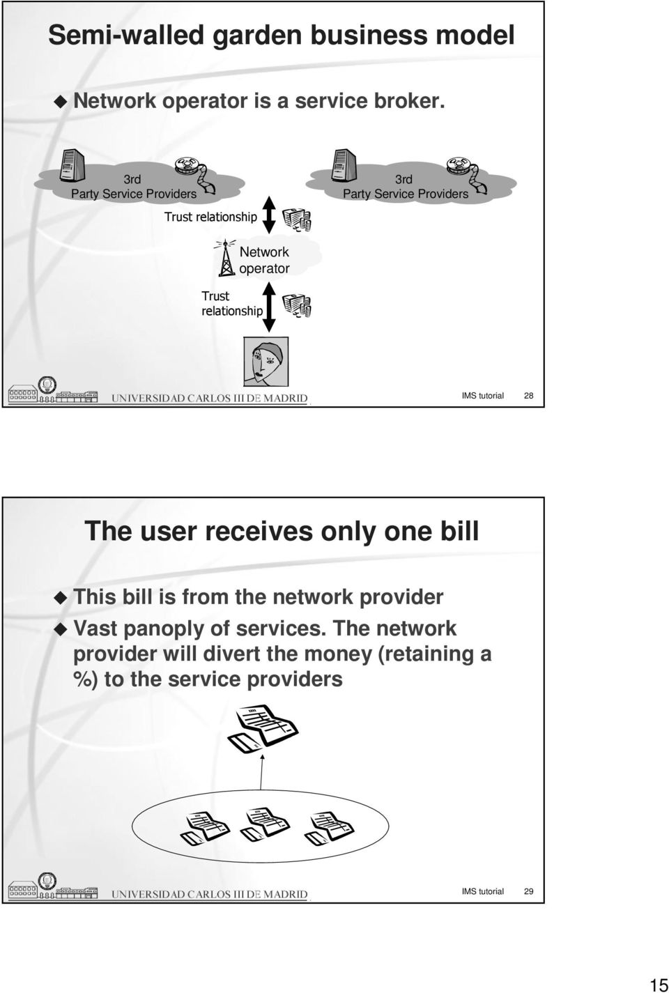 relationship IMS tutorial 28 The user receives only one bill This bill is from the network provider