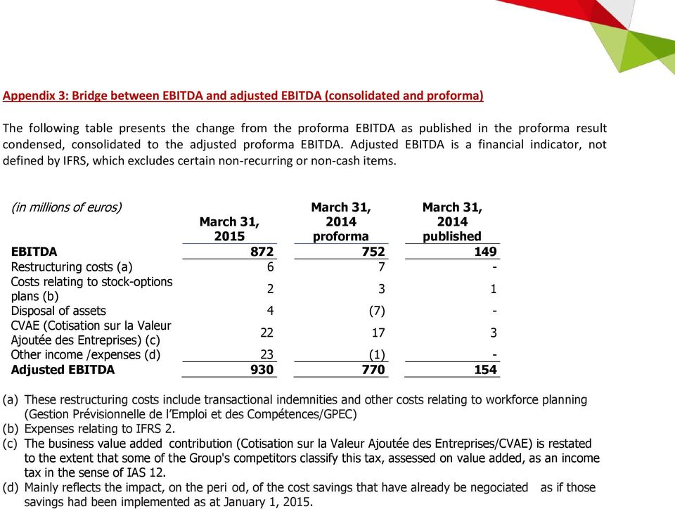 (in millions of euros) March 31, proforma March 31, published March 31, 2015 EBITDA 872 752 149 Restructuring costs (a) 6 7 - Costs relating to stock - options plans (b) 2 3 1 Disposal of assets 4