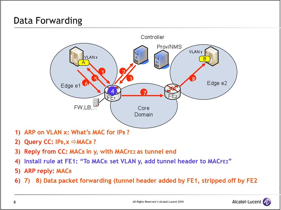 3) Reply from CC: MACB in y, with MACFE2 as tunnel end 4) Install rule at FE1: