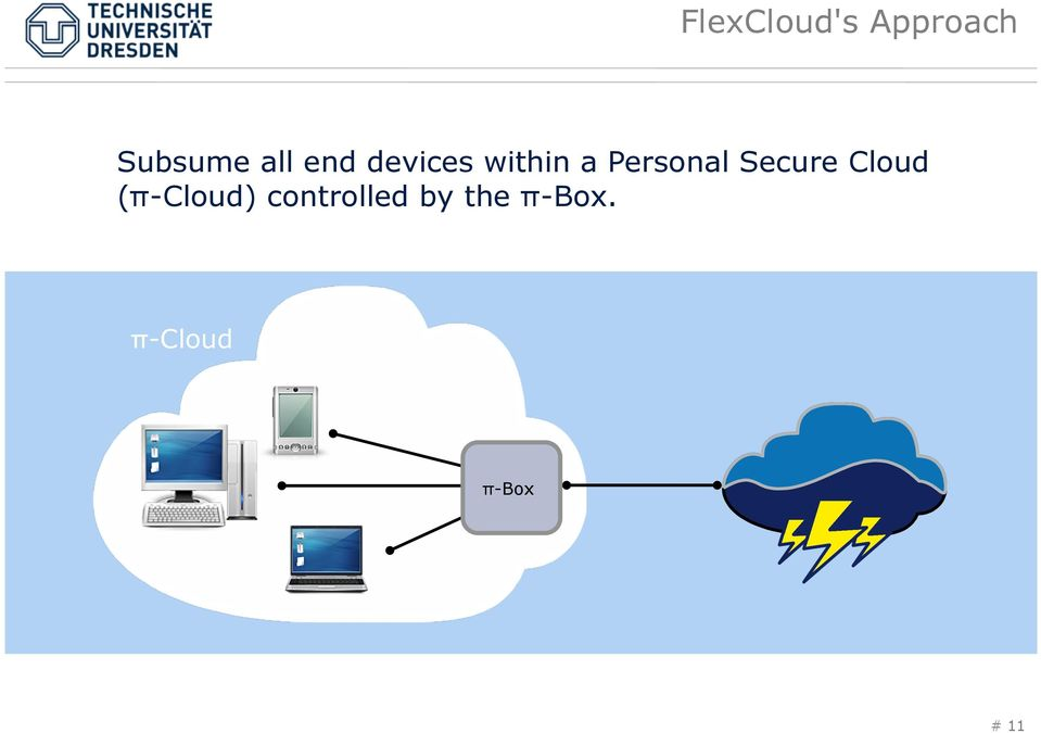 Secure Cloud (π-cloud)