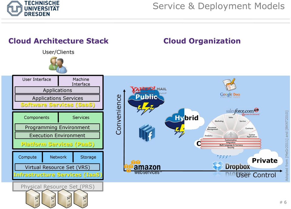 Environment Platform Services (PaaS) Compute Network Storage Virtual Resource Set (VRS) Infrastructure Services (IaaS)