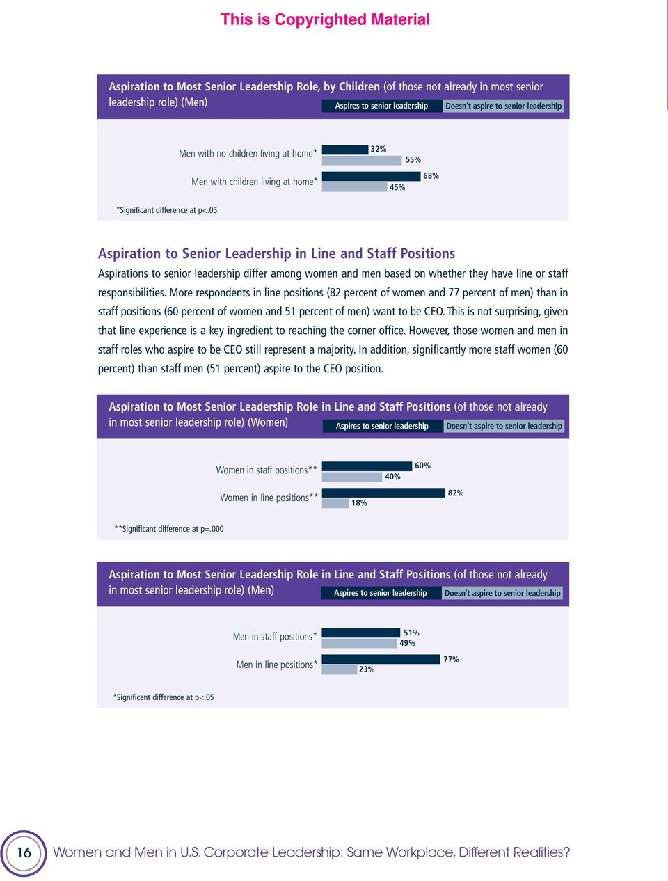 05 Aspiration to Senior Leadership in Line and Staff Positions Aspirations to senior leadership differ among women and men based on whether they have line or staff responsibilities.