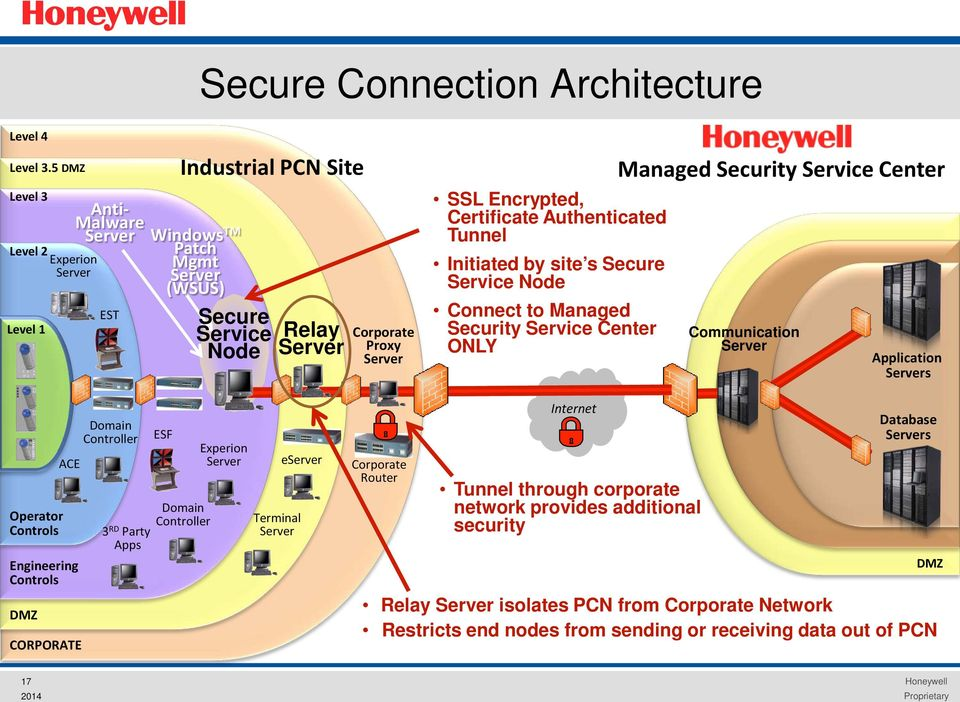 Certificate Authenticated Tunnel Initiated by site s Secure Service Node Connect to Managed Security Service Center ONLY Managed Security Service Center Communication Server Application Servers